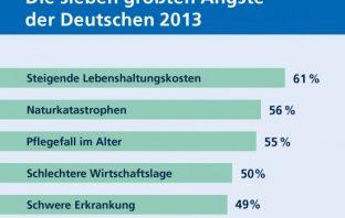 Studie zu den größten Ängsten der Deutschen 2013