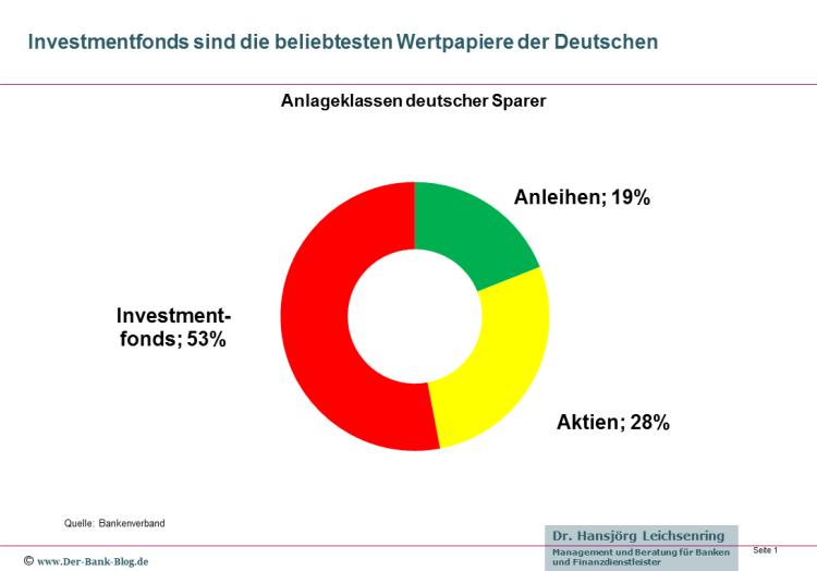 Übersicht zu den Anlageformen der Deutschen 2015