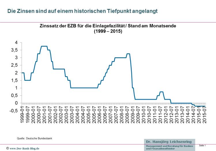 Entwicklung des EZB Leitzinssatzes von 1999 bis 2015