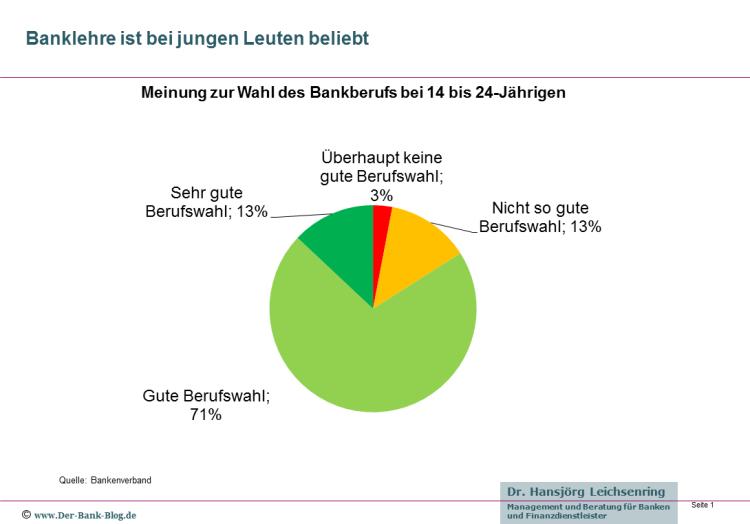 Meinung zur Wahl des Bankberufs bei 14 bis 24-Jährigen