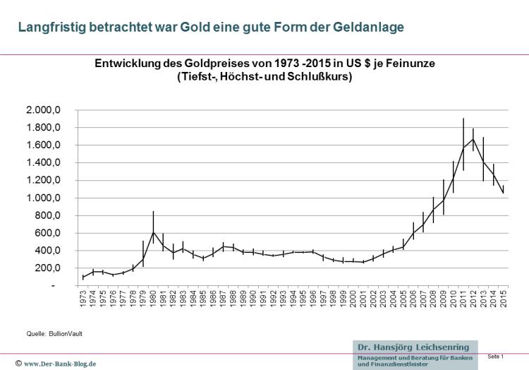 Die Entwicklung des Goldpreises von 1973 bis 2015