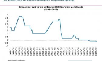 Entwicklung des EZB Leitzinssatzes von 1999 bis 2016