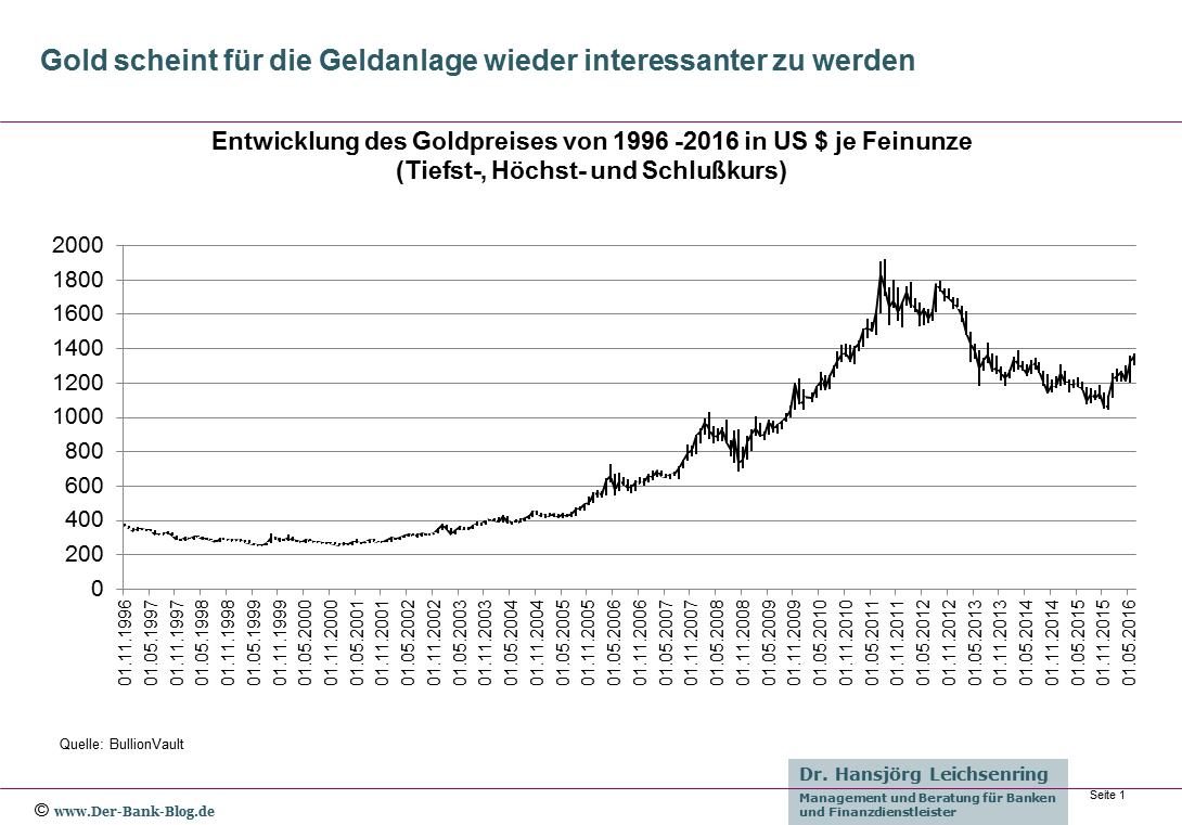 Entwicklung des Goldpreises von 1996-2016