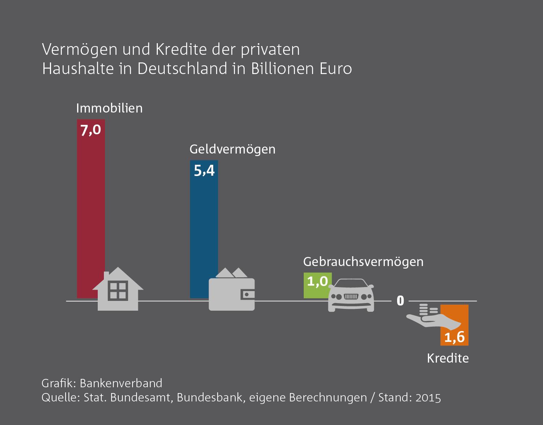Vermögen Der Deutschen