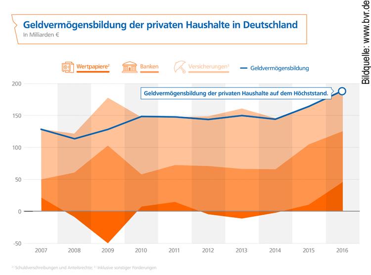 Entwicklung der Geldvermögensbildung Private Haushalte Deutschland