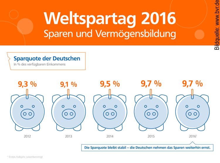 Entwicklung Sparquote in Deutschland