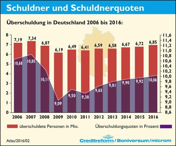 Überschuldung in Deutschland (2006 - 2016)