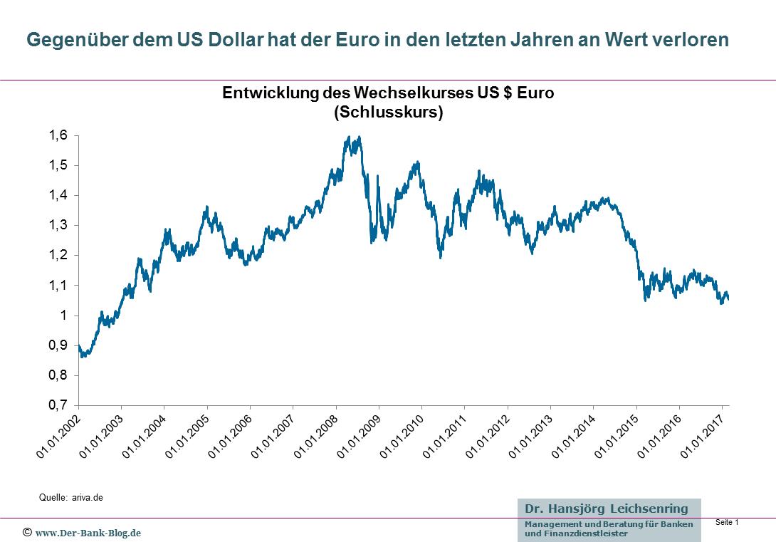 Wechselkursentwicklung US $ Euro – 2002 bis 2017