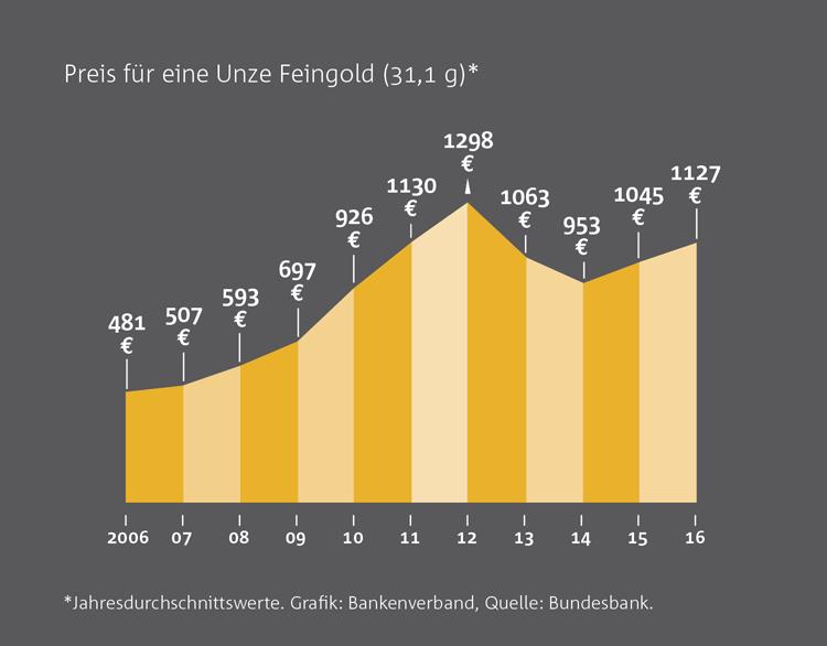 Entwicklung des Goldpreises - 2006 bis 2016