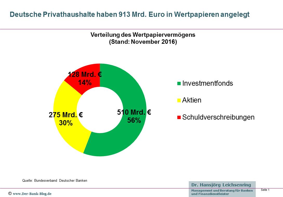 Wertpapiervermögen der Deutschen November 2016