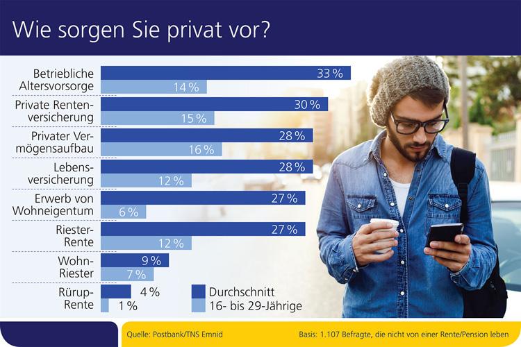 Private Vorsorge in Deutschland