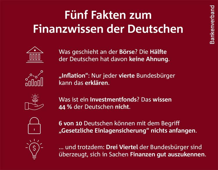Finanzwissen der Deutschen