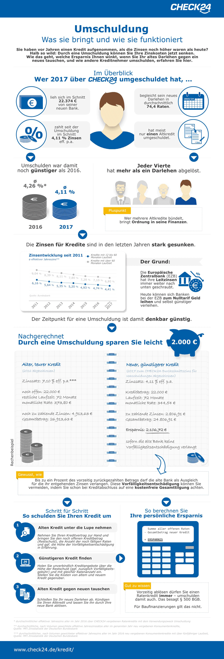 Infografik: Was die Umschuldung von bestehenden Krediten bringt und wie sie funktioniert