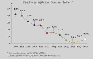 Entwicklung der Rendite 10-jähriger Bundesanleihen (2007-2018)