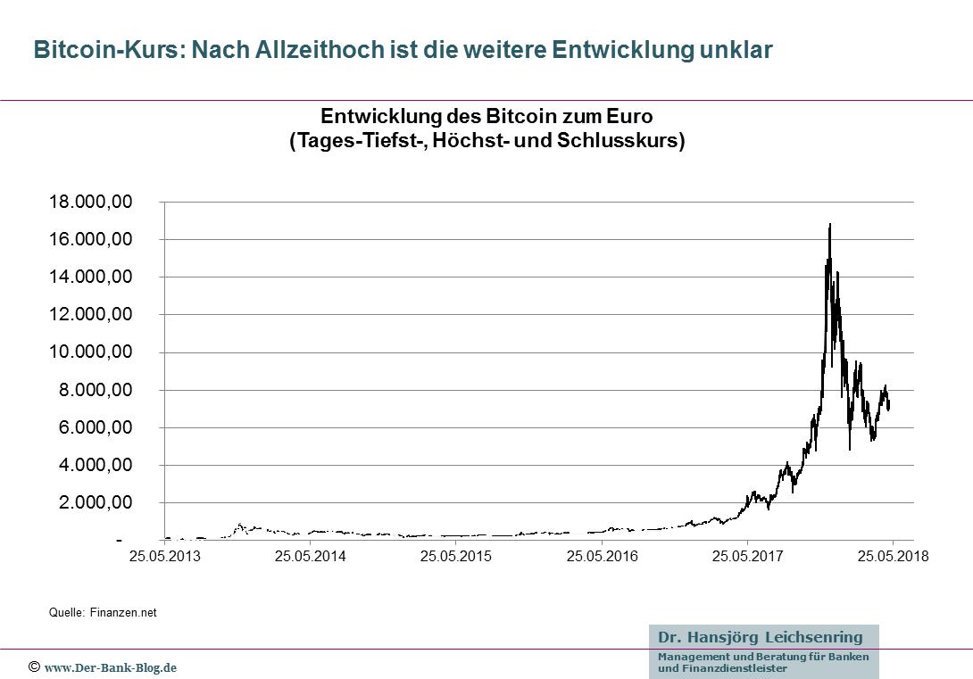 Wertentwicklung des Bitcoin 2013-2018