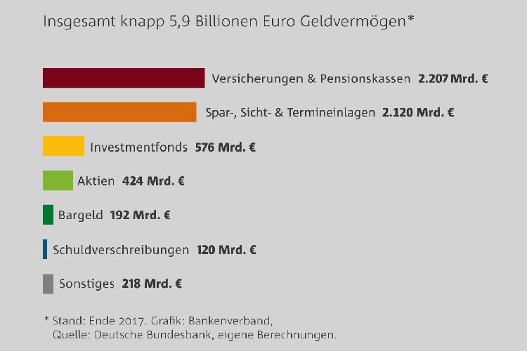 Anlage des Geldvermögens der Deutschen 2017