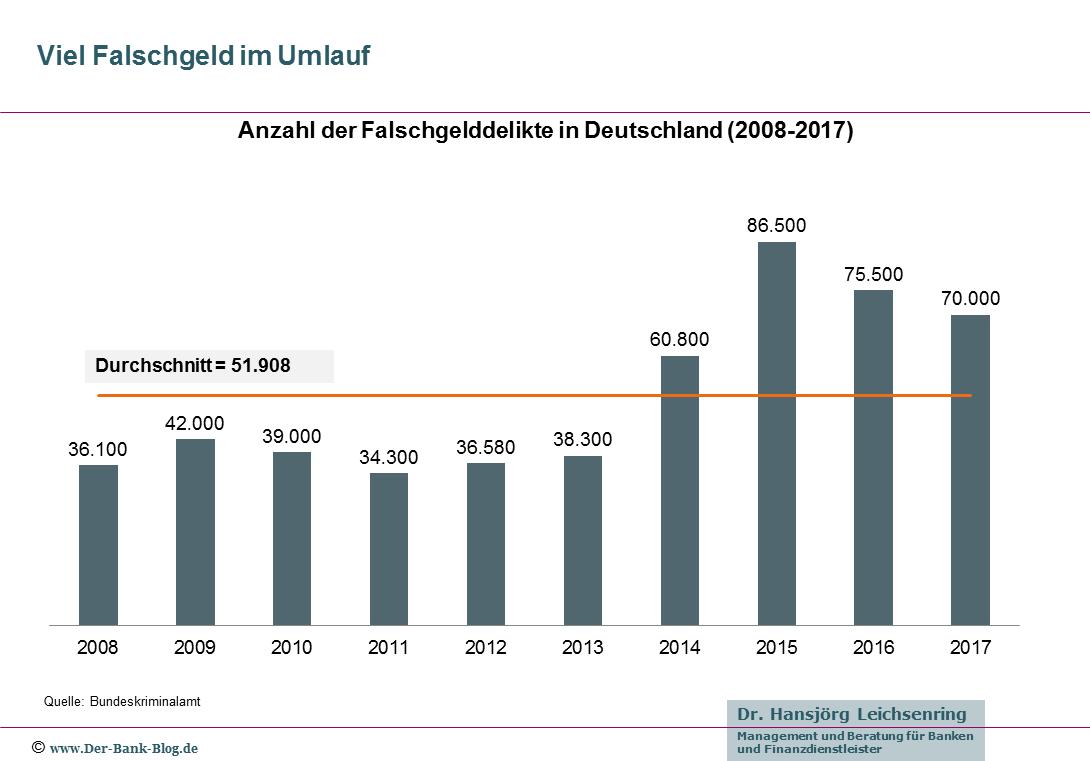 Anzahl der Falschgelddelikte in Deutschland (2008-2017)