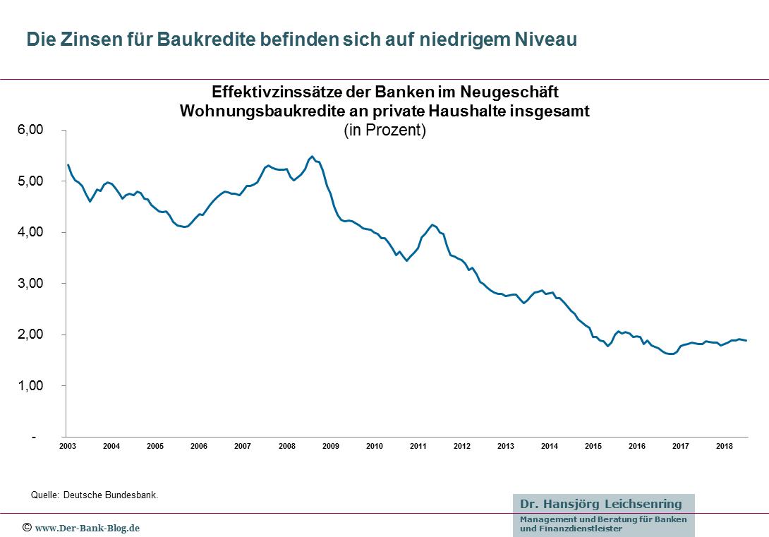 Entwicklung der Zinsen für Baukredite 2003-2018
