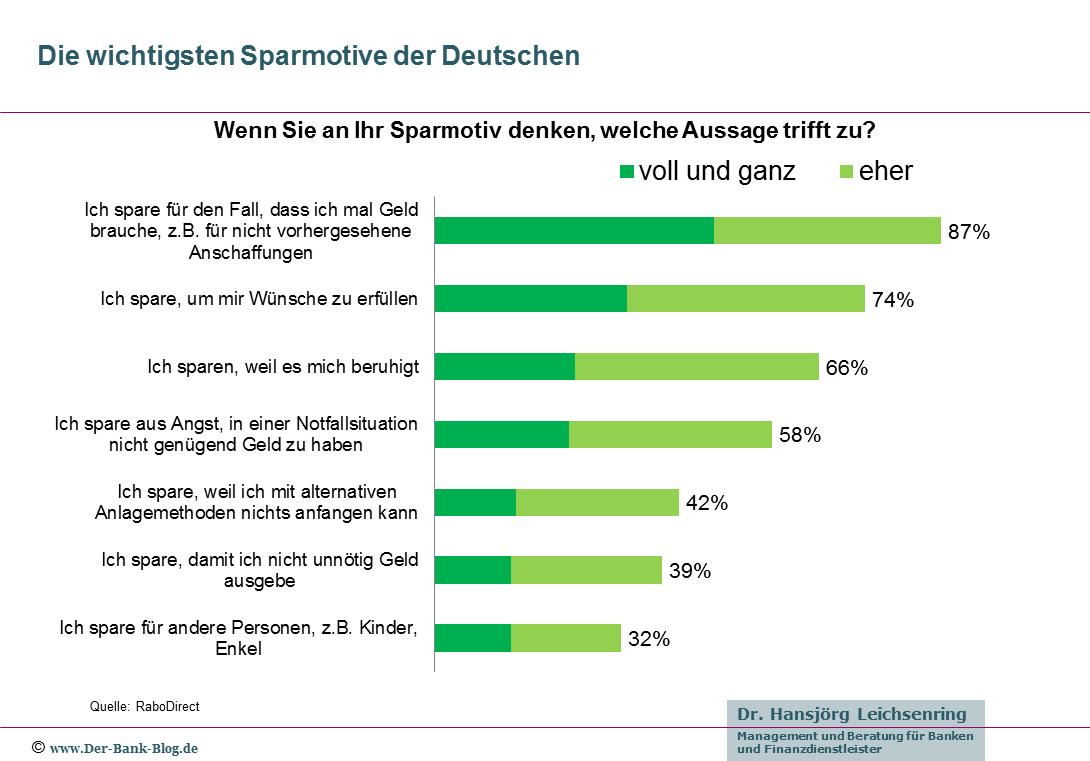 Die wichtigsten Sparmotive der Deutschen