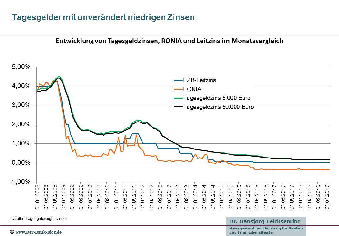 Entwicklung von Tagesgeldzinsen, RONIA und Leitzins