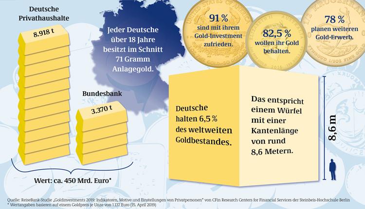 Goldvorräte der Deutschen und Motive