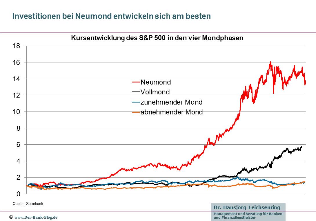 Die Entwicklung des S&P 500 in den vier Mondphasen.
