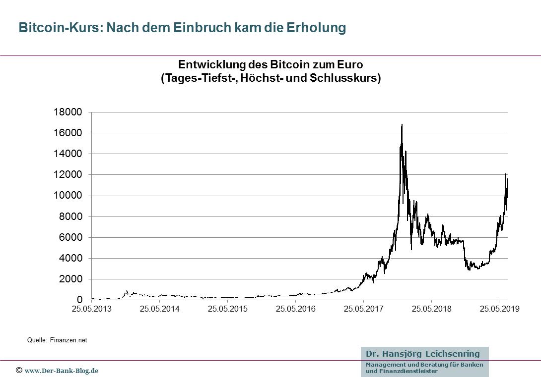 Die Entwicklung des Bitcoin-Kurses gegenüber dem Euro von 2013 bis 2019.