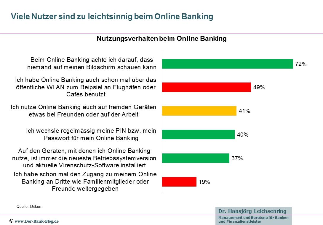 Viele Nutzer sind zu leichtsinnig beim Online Banking
