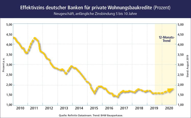 Entwicklung Effektivzins deutscher Banken für private Wohnungsbaukredite