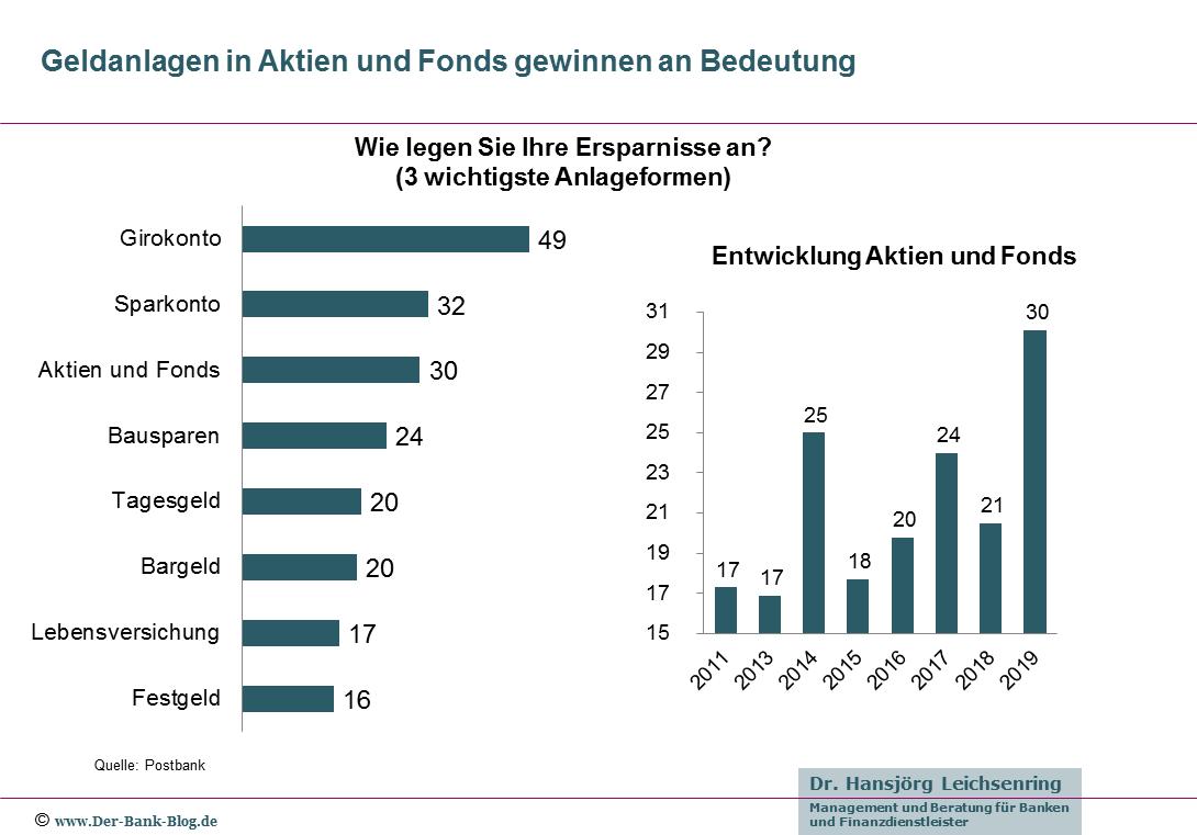 Verteilung und Entwicklung der Geldanlageformen der Deutschen