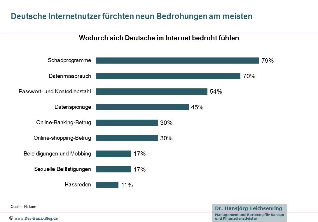 Deutsche Internetnutzer fürchten neun Bedrohungen am meisten