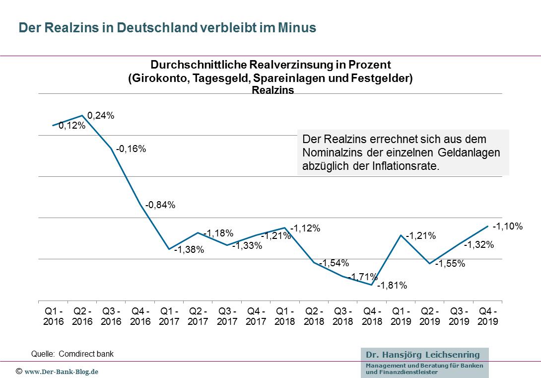 Entwicklung der realen Zinsen in Deutschland (2016 bis 2019)