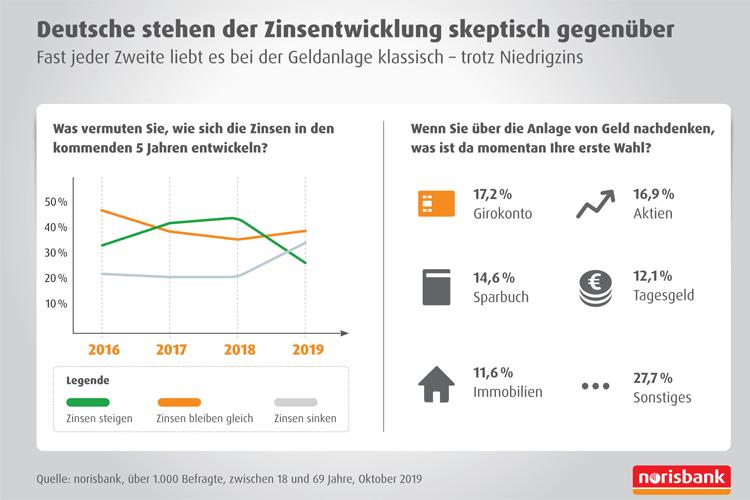 Deutsche stehen der Zinsentwicklung skeptisch gegenüber