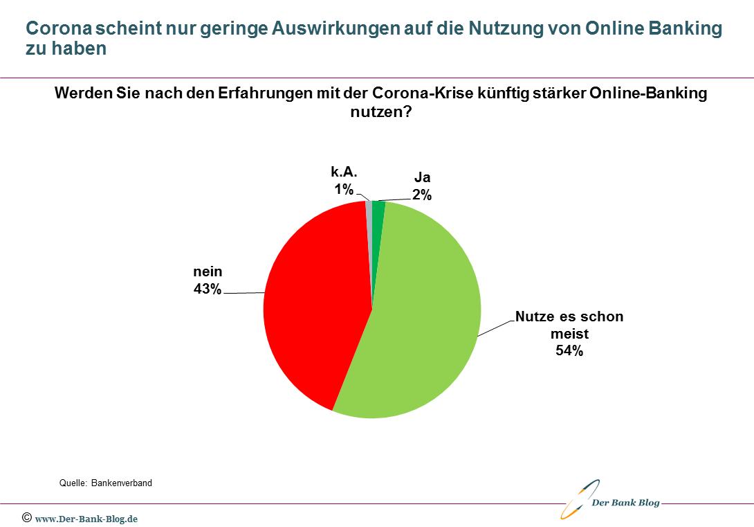 Geringe Veränderung der Online-Banking-Quote durch Corona