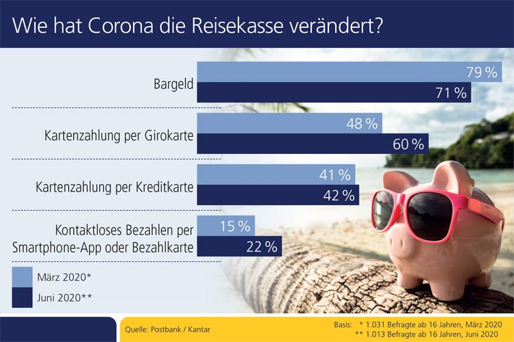 Wie die Corona-Pandemie die Reisekasse der Deutschen verändert