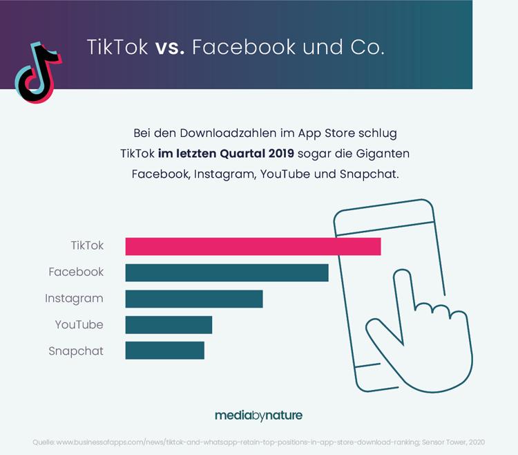 TikTok im Vergleich mit anderen sozialen Netzwerken