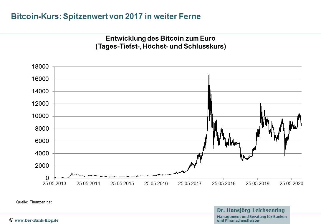 Entwicklung des Bitcoin-Kurses gegenüber Euro von 2013 bis 2020