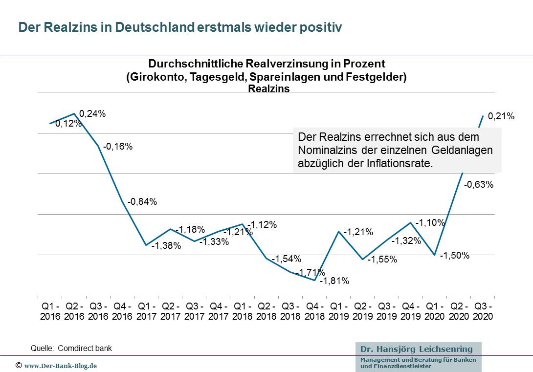 Entwicklung der realen Zinsen in Deutschland (2016 bis 2020)