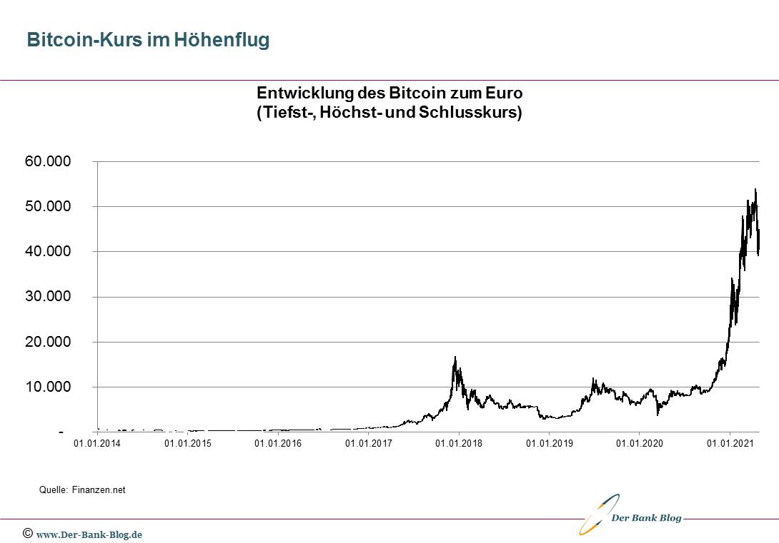Entwicklung des Bitcoin-Kurses zum Euro von 2014 bis 2021