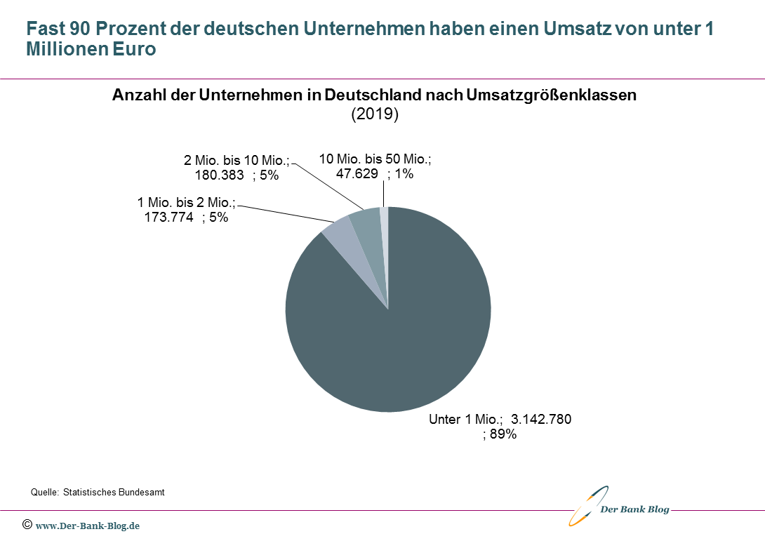 Anzahl der Unternehmen in Deutschland nach Umsatzgrößenklassen