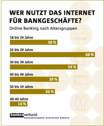 Online Banking Nutzung in Deutschland