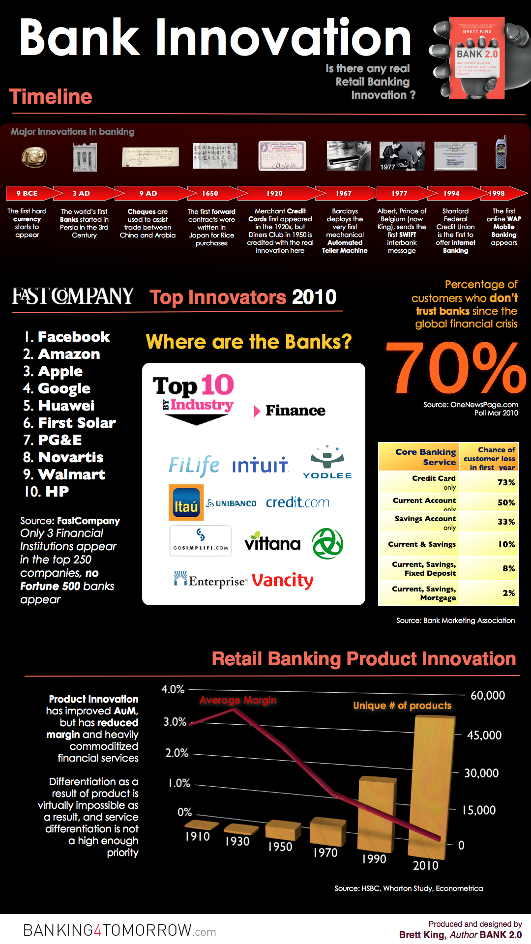 Retail Banking Innovation Infografik