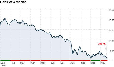 Kurs der Bank of America deutlich gesunken