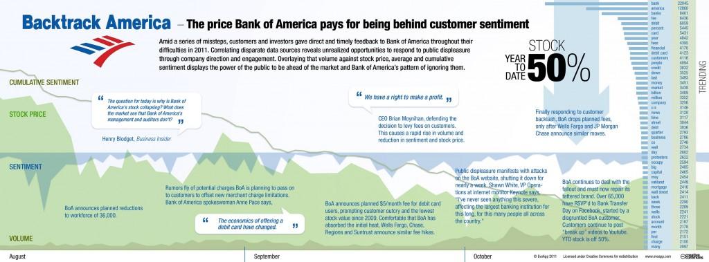 Infografik zur Korrelation zwischen Stimmung und Aktienkurs für die Bank of America