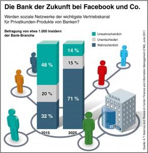 Bank der Zukunft bei Facebook und anderen sozialen Medien