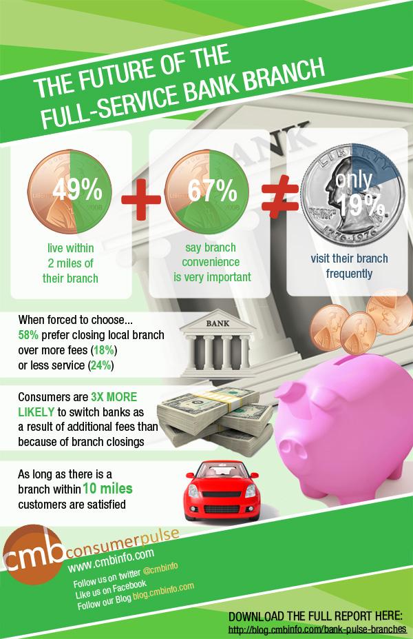 Infografik über die wesentlichen Ergebnisse einer Studie über Kundenverhalten im Hinblick auf die Nutzung von Bankfilialen