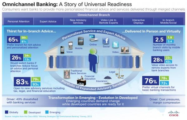 Banken und Sparkassen müssen ihre Multikanalstrategie neu ausrichten