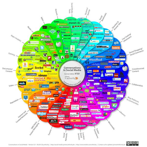 Social Media Kanäle im Gesamtüberblick für Banken und Sparkassen in Deutschland