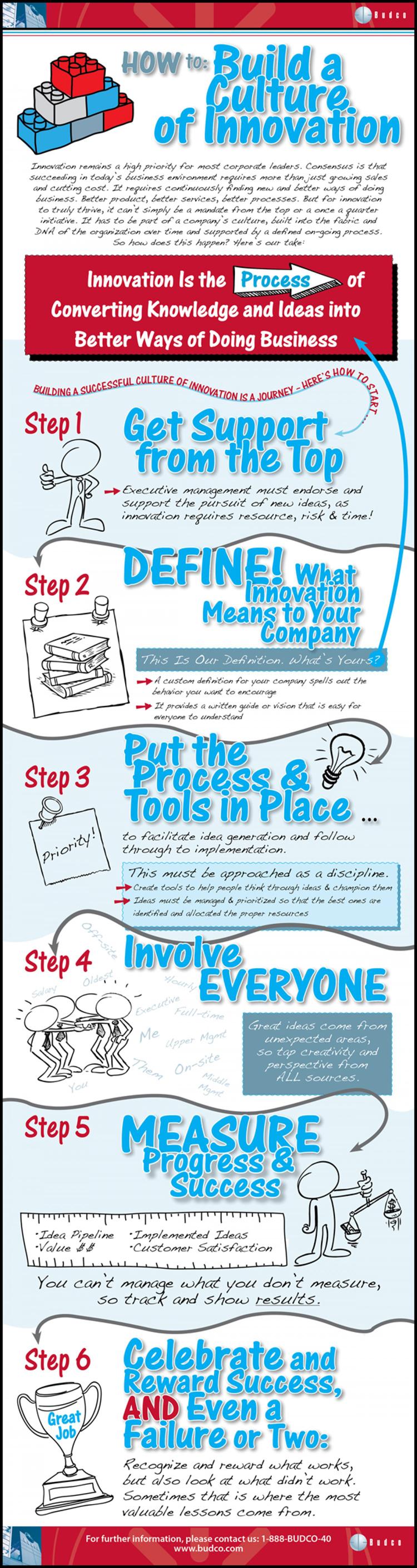Infografik - Sechs Schritte zur erfolgreichen Innovationskultur