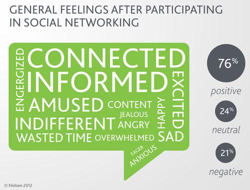 Menschen die soziale Medien nutzen fühlen sich gut